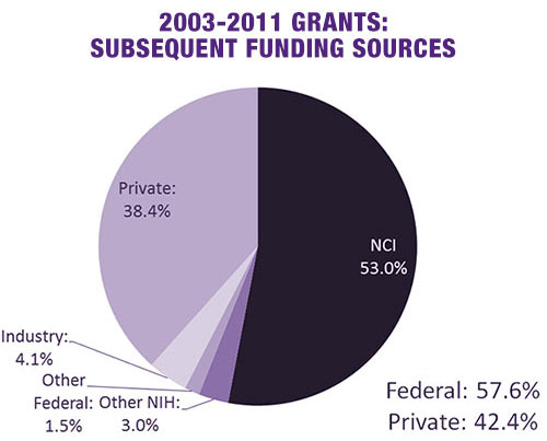 pie-chart-2003-2011-grants-funding-sources